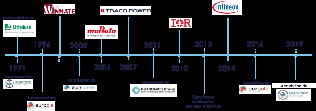Frise chronologique PKTRONICS Group